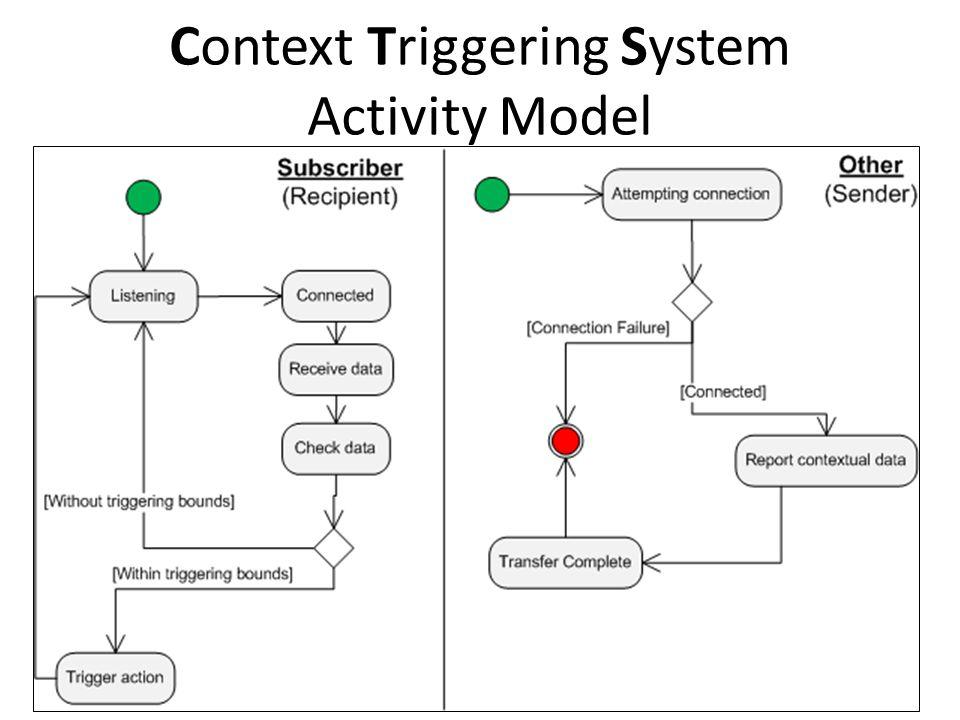 {jmb, ehm}@cs.stir.ac.uk 14 Context Triggering System Activity Model