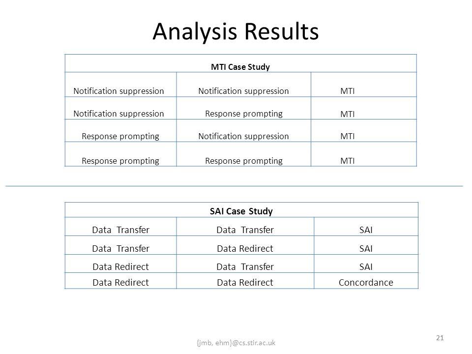 {jmb, ehm}@cs.stir.ac.uk 21 Analysis Results 21 SAI Case Study Data Transfer SAI Data TransferData RedirectSAI Data RedirectData TransferSAI Data Redi
