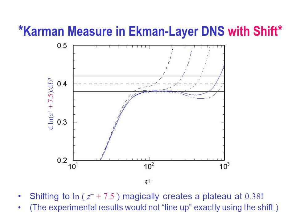 """Shifting to ln ( z + + 7.5 ) magically creates a plateau at 0.38 ! (The experimental results would not """"line up"""" exactly using the shift.) * Karman Me"""