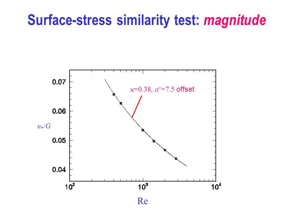 Surface-stress similarity test: magnitude Re u*/Gu*/G k =0.38, a + =7.5 offset