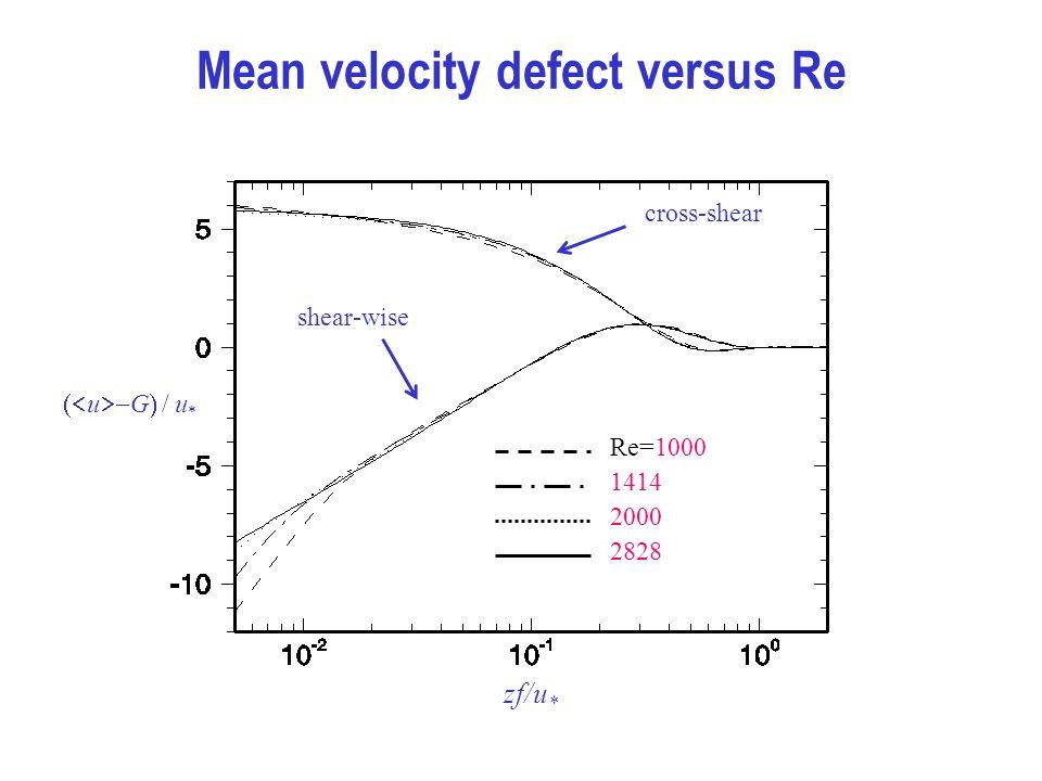 Mean velocity defect versus Re zf/u * cross-shear shear-wise ( - G ) / u * 1414 Re=1000 2000 2828