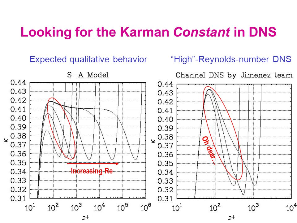 """Looking for the Karman Constant in DNS Expected qualitative behavior """"High""""-Reynolds-number DNS Increasing Re Oh dear… z+z+ z+z+"""
