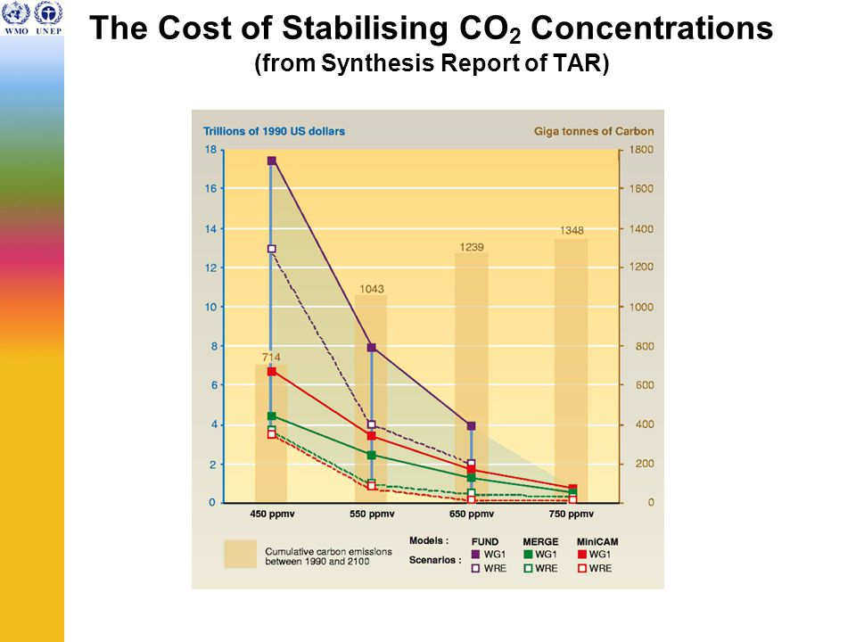 The Cost of Stabilising CO 2 Concentrations (from Synthesis Report of TAR)