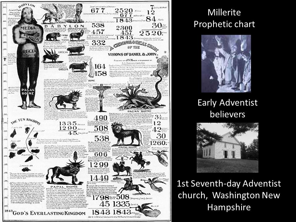 Millerite Prophetic chart Early Adventist believers 1st Seventh-day Adventist church, Washington New Hampshire