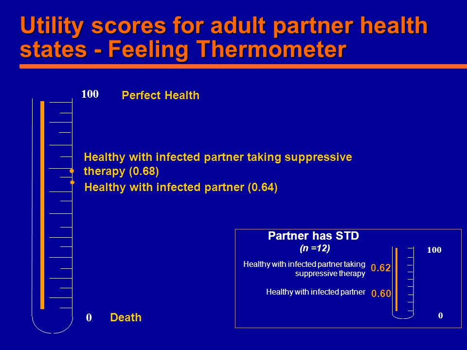 Utility scores for adult partner health states - Feeling Thermometer Perfect Health Death Healthy with infected partner (0.64) 100 0 Healthy with infe