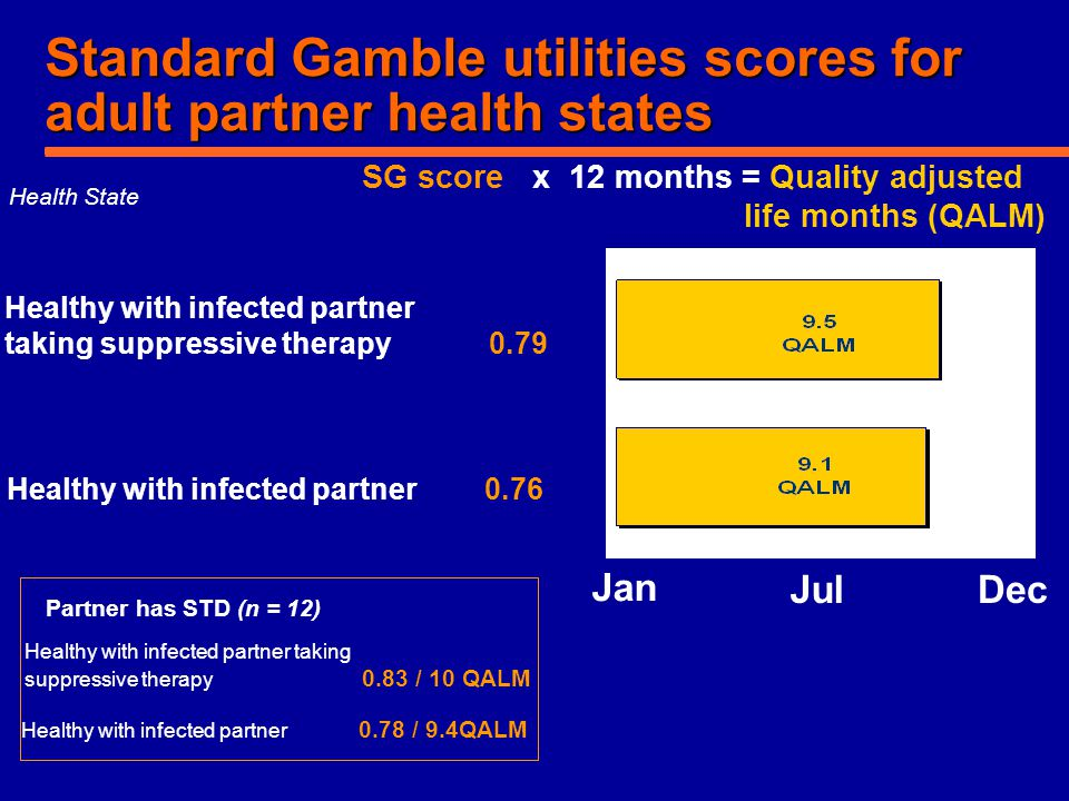 Standard Gamble utilities scores for adult partner health states Healthy with infected partner taking suppressive therapy 0.79 Health State SG score x
