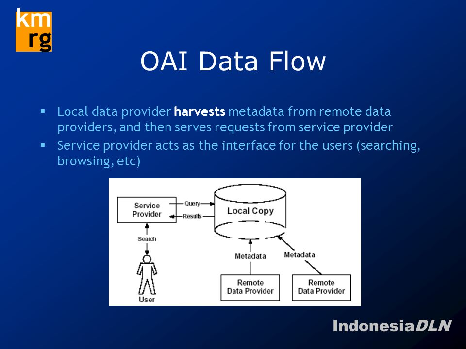 IndonesiaDLN km rg OAI Data Flow  Local data provider harvests metadata from remote data providers, and then serves requests from service provider  Service provider acts as the interface for the users (searching, browsing, etc)