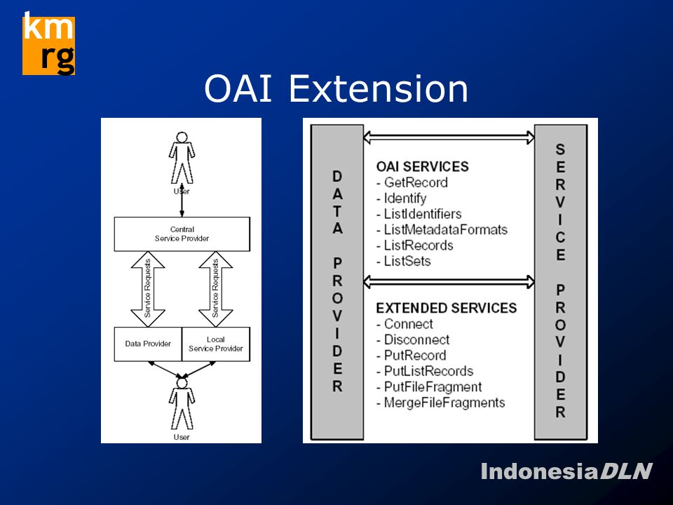 IndonesiaDLN km rg OAI Extension