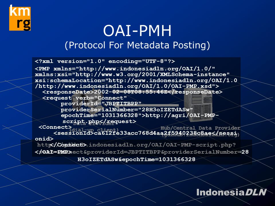 IndonesiaDLN km rg OAI-PMH (Protocol For Metadata Posting) Hub/Central Data Provider (gdlhub.indonesiadln.org) http://gdlhub.indonesiadln.org/OAI/OAI-PMP-script.php.