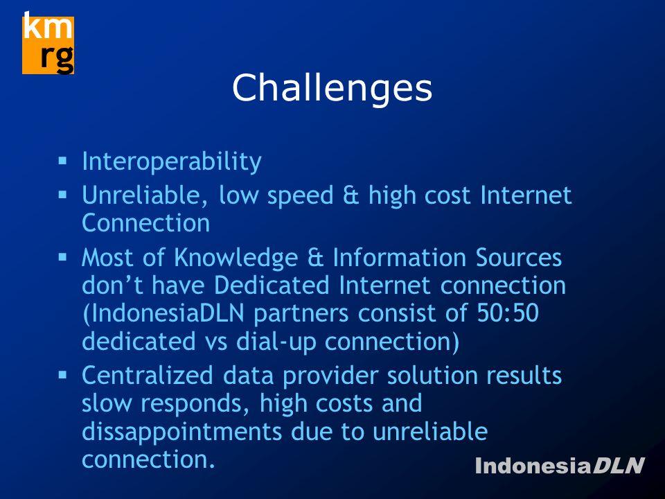 IndonesiaDLN km rg OAI Extension