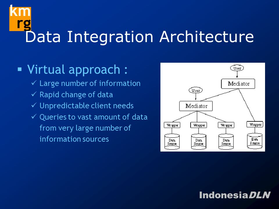 IndonesiaDLN km rg Data Integration Architecture  Virtual approach : Large number of information Rapid change of data Unpredictable client needs Queries to vast amount of data from very large number of information sources