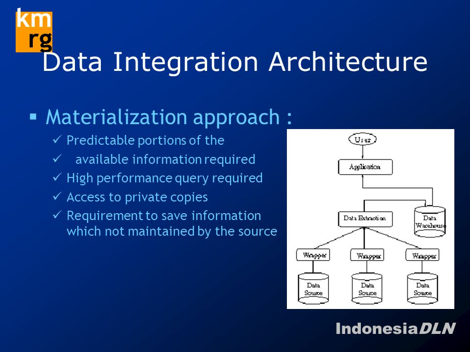 IndonesiaDLN km rg Data Integration Architecture  Materialization approach : Predictable portions of the available information required High performance query required Access to private copies Requirement to save information which not maintained by the source