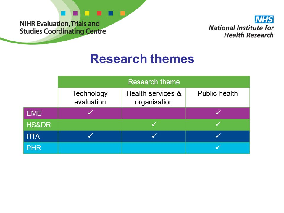 Research themes Research theme Technology evaluation Health services & organisation Public health EME  HS&DR  HTA  PHR 
