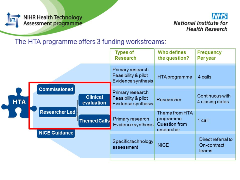 The HTA programme offers 3 funding workstreams: Types of Research Specific technology assessment Primary research Feasibility & pilot Evidence synthesis Who defines the question.