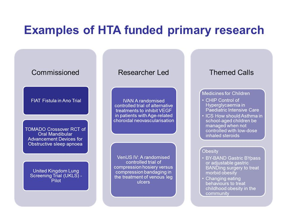 Examples of HTA funded primary research