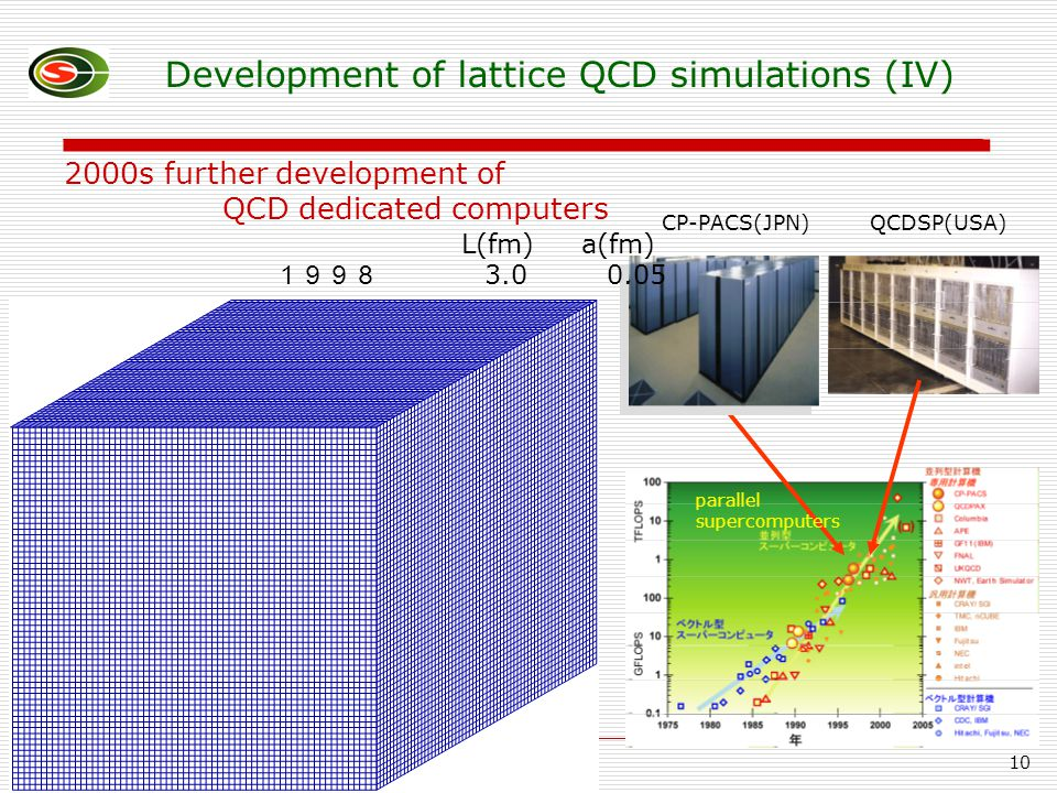10 L(fm) a(fm) 1998 3.0 0.05 Development of lattice QCD simulations (IV) CP-PACS(JPN)QCDSP(USA) 2000s further development of QCD dedicated computers parallel supercomputers
