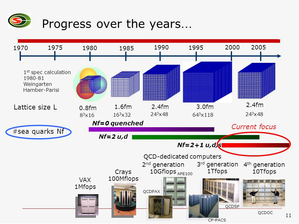 11 Progress over the years … 1970 19902000 1980 1995 2005 1985 1975 VAX 1Mfops Crays 100Mflops 2 nd generation 10Gflops QCD-dedicated computers 3 rd generation 1Tfops 4 th generation 10Tfops Lattice size L 0.8fm 1 st spec calculation 1980-81 Weingarten Hamber-Parisi 1.6fm2.4fm 3.0fm 2.4fm #sea quarks Nf Nf=0 quenched Nf=2 u,d Nf=2+1 u,d,s QCDPAX APE100 CP-PACS QCDSP QCDOC 8 3 x16 16 3 x32 24 3 x48 64 3 x118 24 3 x48 Current focus