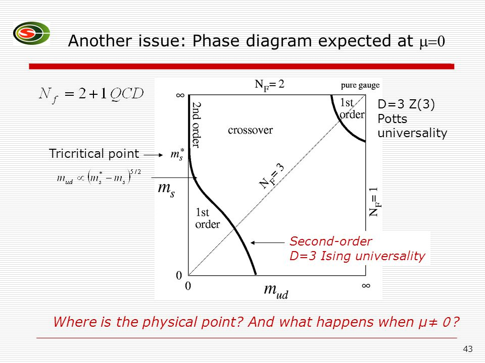 43 Another issue: Phase diagram expected at  Tricritical point Second-order D=3 Ising universality D=3 Z(3) Potts universality Where is the physical point.
