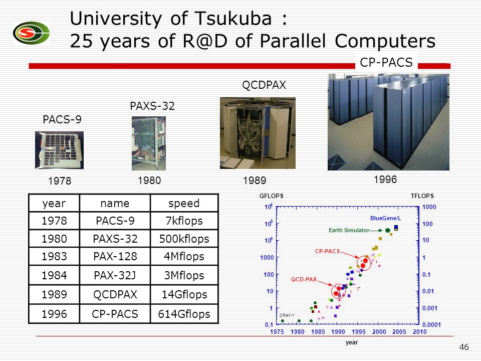 46 University of Tsukuba : 25 years of R@D of Parallel Computers 1978 1980 1989 1996 CP-PACS PACS-9 yearnamespeed 1978PACS-97kflops 1980PAXS-32500kflo