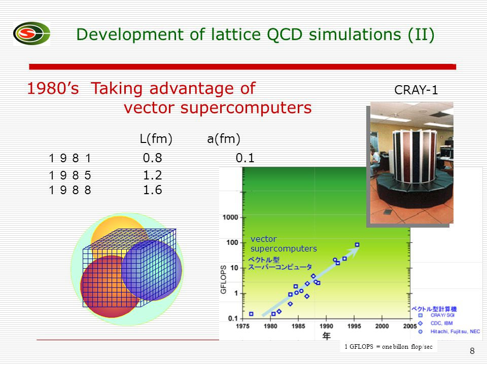 8 L(fm) a(fm) 1981 0.8 0.1 1985 1.2 0.1 1988 1.6 0.1 1980's Taking advantage of vector supercomputers CRAY-1 1 GFLOPS = one billon flop/sec Development of lattice QCD simulations (II) vector supercomputers