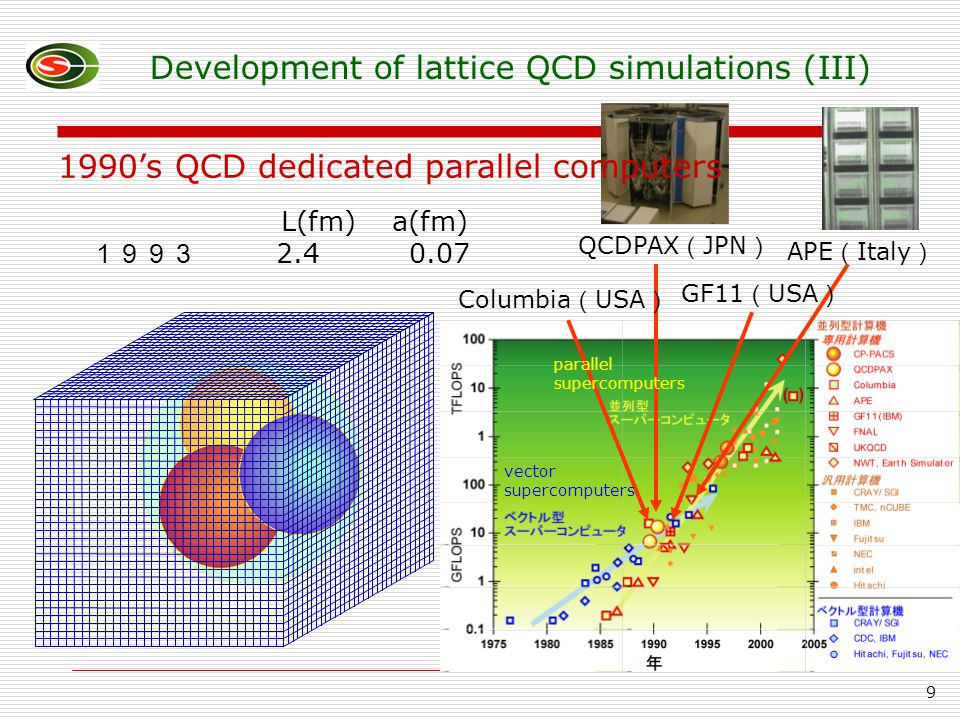 9 L(fm) a(fm) 1993 2.4 0.07 QCDPAX ( JPN ) APE ( Italy ) Columbia ( USA ) GF11 ( USA ) Development of lattice QCD simulations (III) 1990's QCD dedicated parallel computers vector supercomputers parallel supercomputers