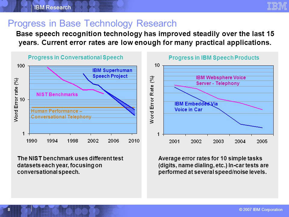 IBM Research © 2007 IBM Corporation 8 Progress in Base Technology Research Progress in Conversational Speech Progress in IBM Speech Products IBM Super