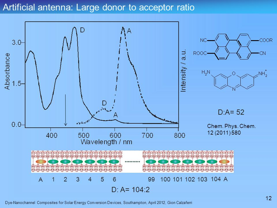Dye-Nanochannel Composites for Solar Energy Conversion Devices, Southampton, April 2012, Gion Calzaferri 12 A 12 3 4 56 104 10310210110099 A D: A= 104:2 D:A= 52 Artificial antenna: Large donor to acceptor ratio Chem.