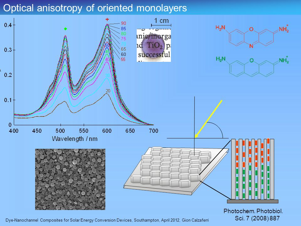 Dye-Nanochannel Composites for Solar Energy Conversion Devices, Southampton, April 2012, Gion Calzaferri Optical anisotropy of oriented monolayers Photochem.