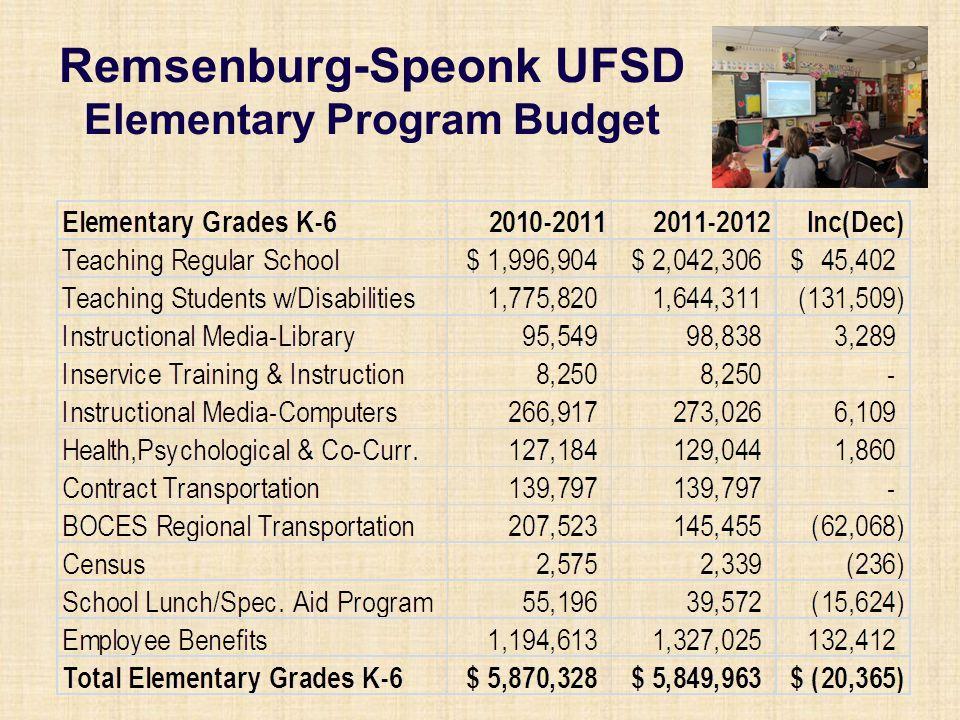 Remsenburg-Speonk UFSD Elementary Program Budget