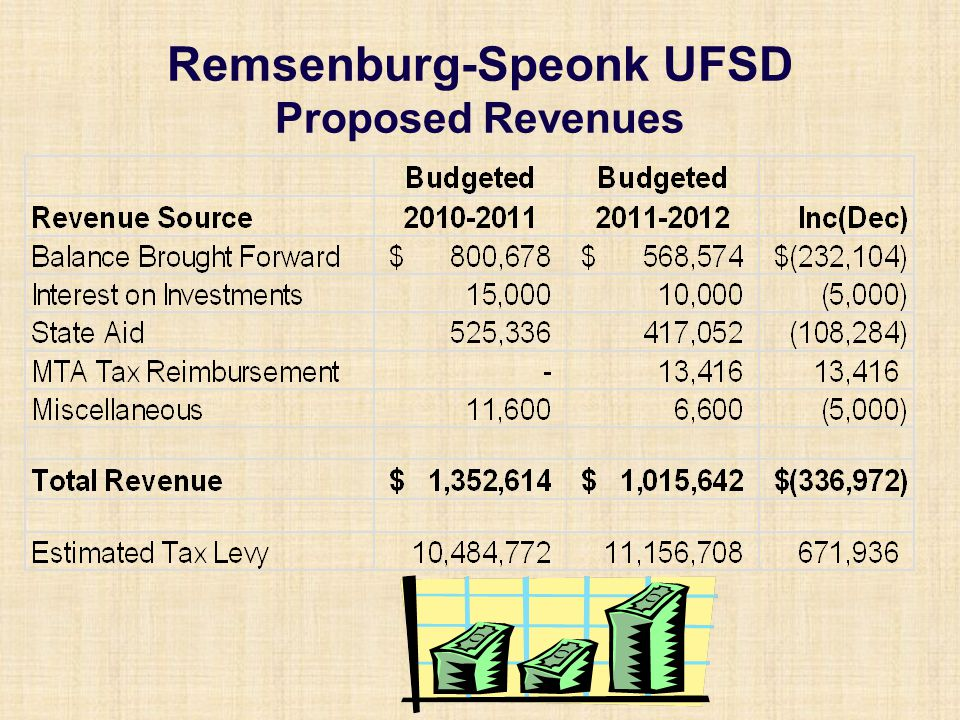 Remsenburg-Speonk UFSD Proposed Revenues