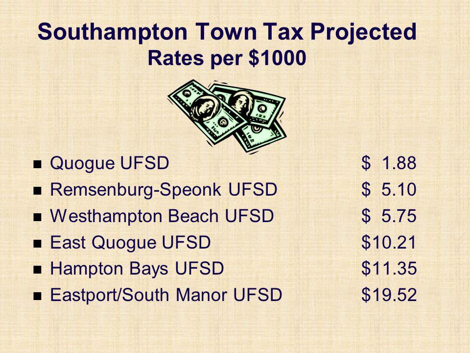 Southampton Town Tax Projected Rates per $1000 Quogue UFSD $ 1.88 Remsenburg-Speonk UFSD$ 5.10 Westhampton Beach UFSD$ 5.75 East Quogue UFSD$10.21 Hampton Bays UFSD$11.35 Eastport/South Manor UFSD$19.52