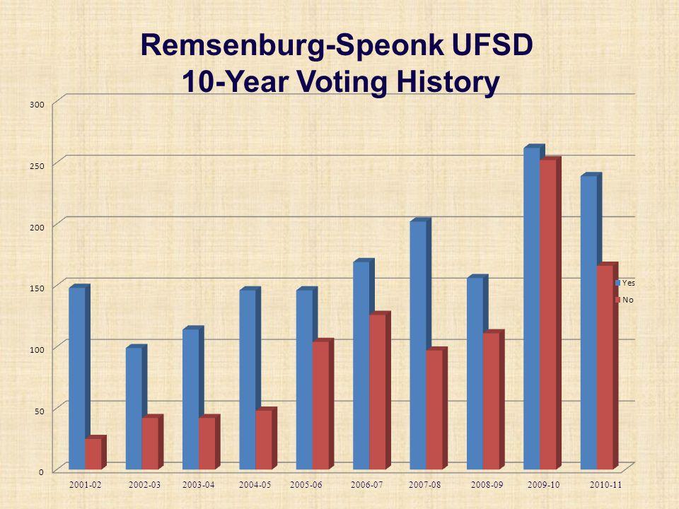 Remsenburg-Speonk UFSD 10-Year Voting History 2010-112009-102008-092007-082006-072005-062004-052003-04 2002-032001-02