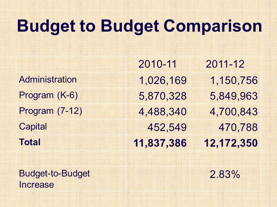 Budget to Budget Comparison 2010-112011-12 Administration 1,026,1691,150,756 Program (K-6) 5,870,3285,849,963 Program (7-12) 4,488,3404,700,843 Capital 452,549470,788 Total 11,837,38612,172,350 Budget-to-Budget Increase 2.83%