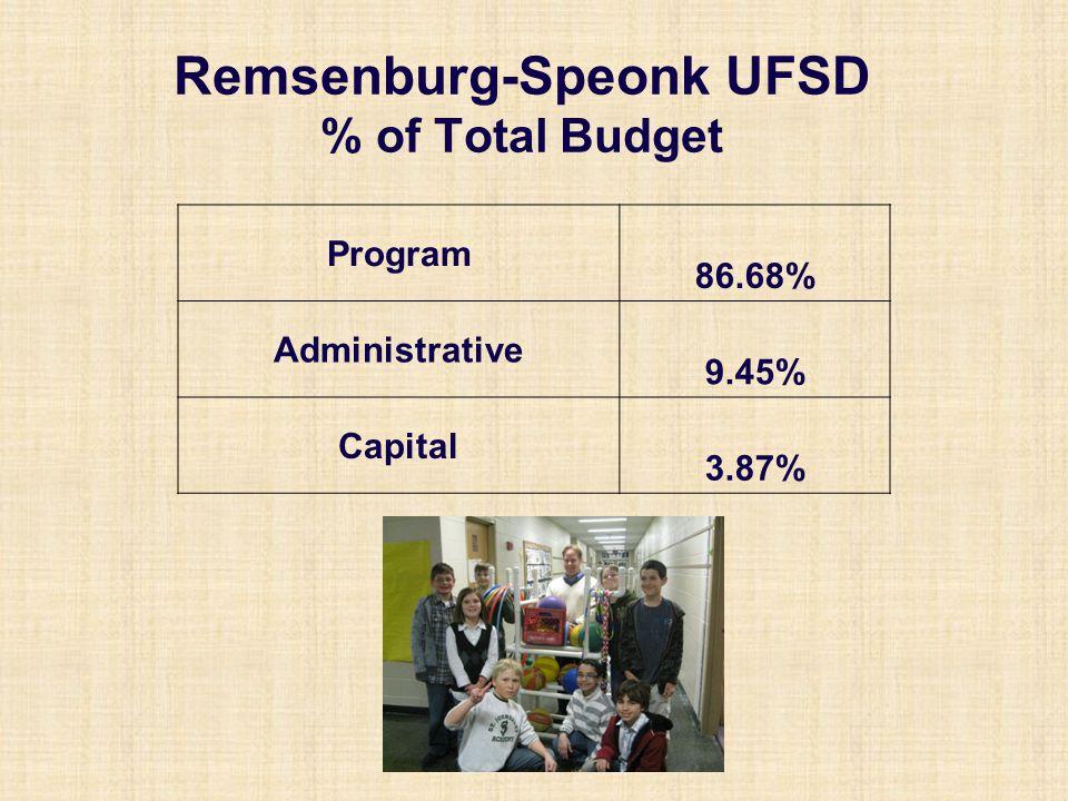 Remsenburg-Speonk UFSD Total Proposed Budget