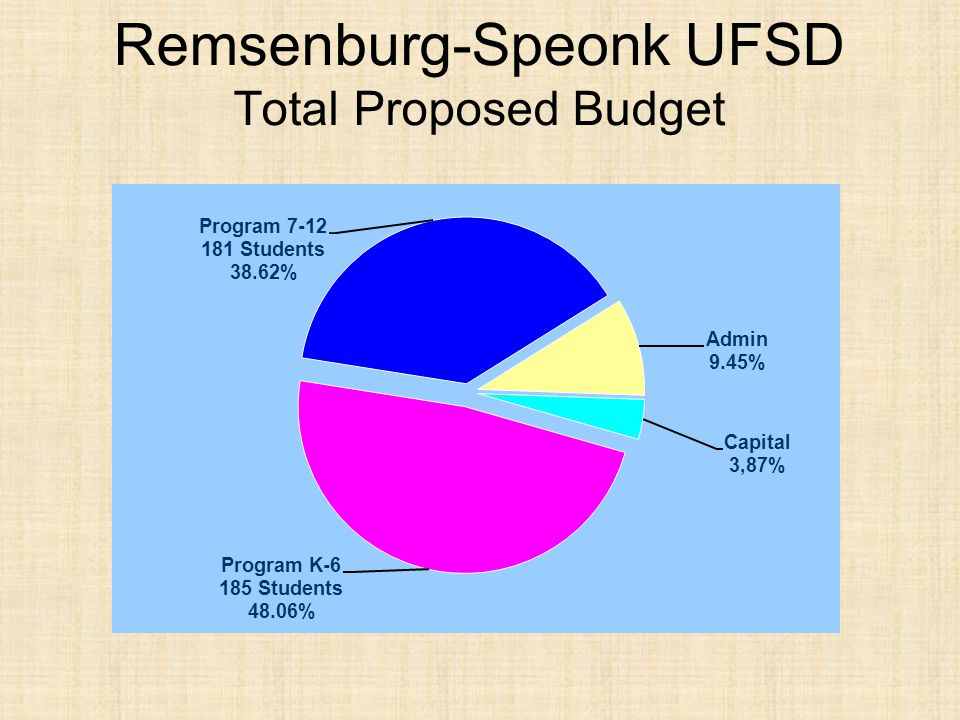 Remsenburg-Speonk UFSD RESOLVED, that the Board of Education be authorized to contract with the Westhampton Beach UFSD and the Eastport/South Manor CSD for the education of students in Grades 7 through 12.