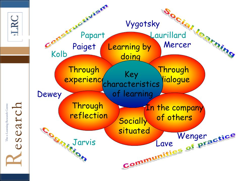 Learning by doing Through experience Through dialogue Socially situated Through reflection Mercer Vygotsky LaurillardPapart Kolb Dewey Lave Jarvis Paiget Wenger Theories of learning Key characteristics of learning In the company of others