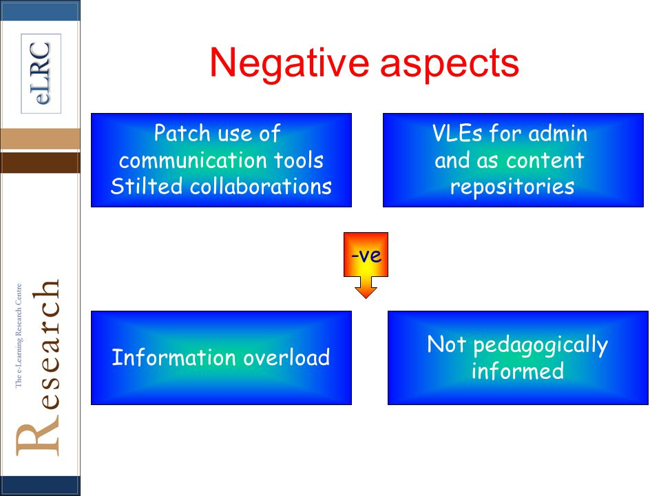 Patch use of communication tools Stilted collaborations VLEs for admin and as content repositories Information overload Not pedagogically informed -ve Negative aspects