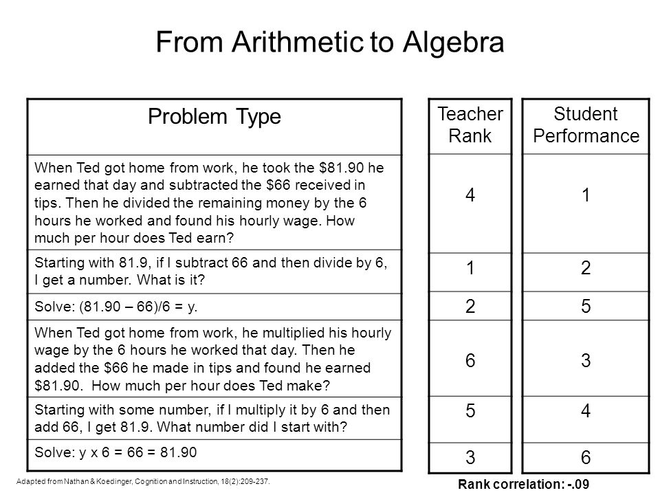 From Arithmetic to Algebra Problem Type When Ted got home from work, he took the $81.90 he earned that day and subtracted the $66 received in tips.