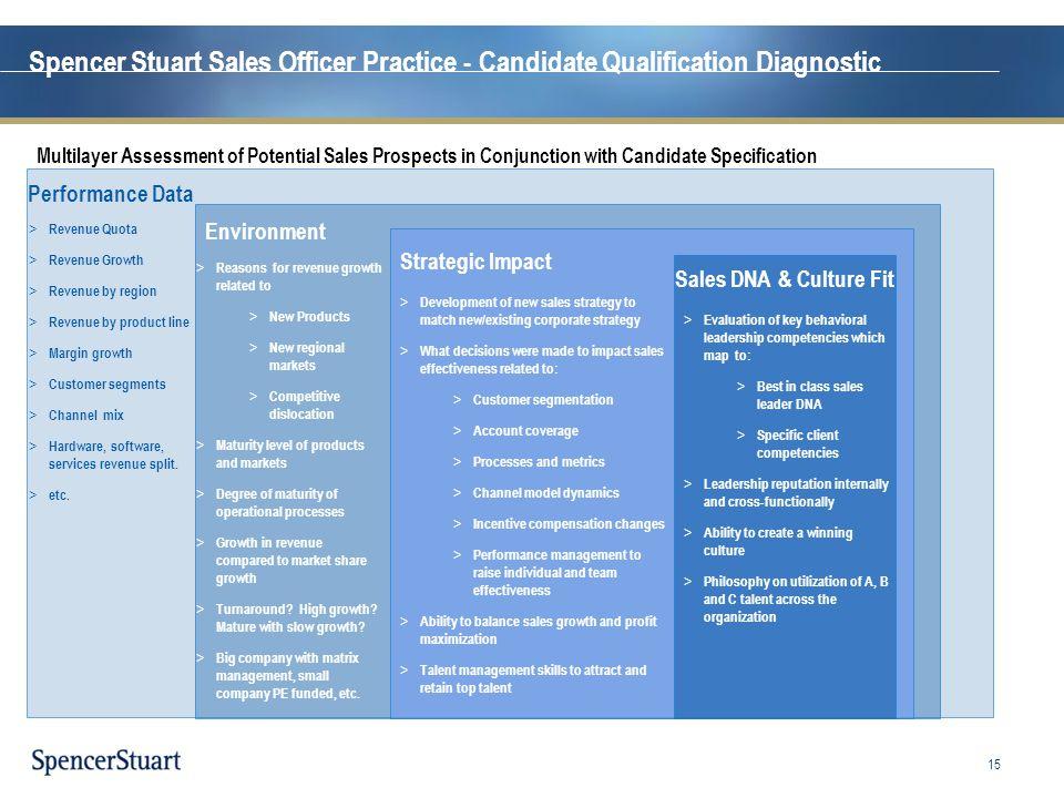 Spencer Stuart Sales Officer Practice - Candidate Qualification Diagnostic > Revenue Quota > Revenue Growth > Revenue by region > Revenue by product l