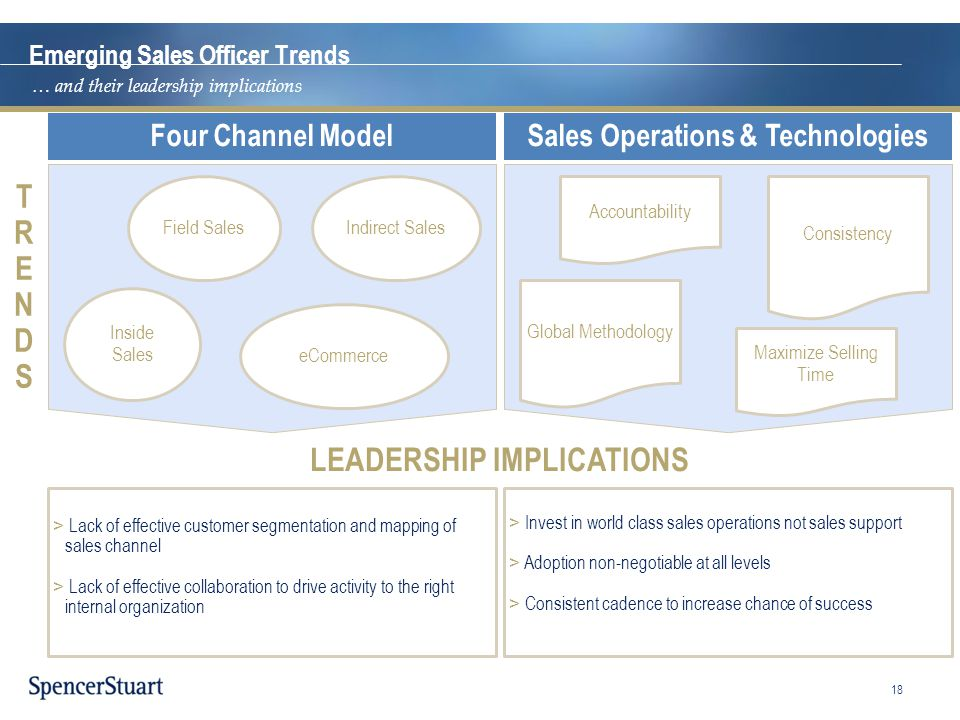 TRENDSTRENDS LEADERSHIP IMPLICATIONS Emerging Sales Officer Trends Sales Operations & TechnologiesFour Channel Model Global Methodology Consistency >
