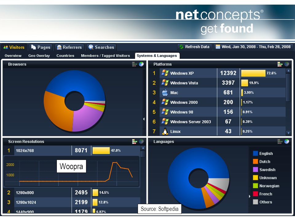 © 2008 Stephan M Spencer Netconcepts www.netconcepts.com sspencer@netconcepts.com Woopra Source: Softpedia