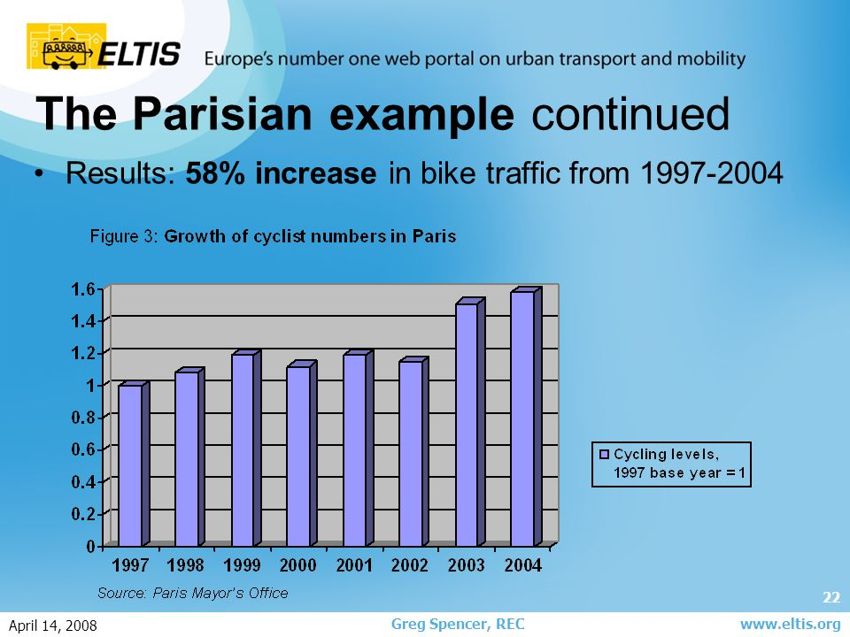 22 Greg Spencer, REC April 14, 2008 www.eltis.org The Parisian example continued Results: 58% increase in bike traffic from 1997-2004
