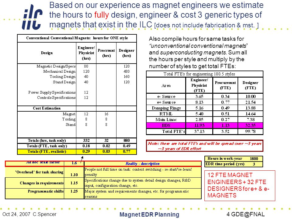 Oct 24, 2007 C.Spencer Magnet EDR Planning 5 GDE@FNAL Does ILC have the resources to pay 12 magnet engineers needed to engineer the e+ & e- magnets.
