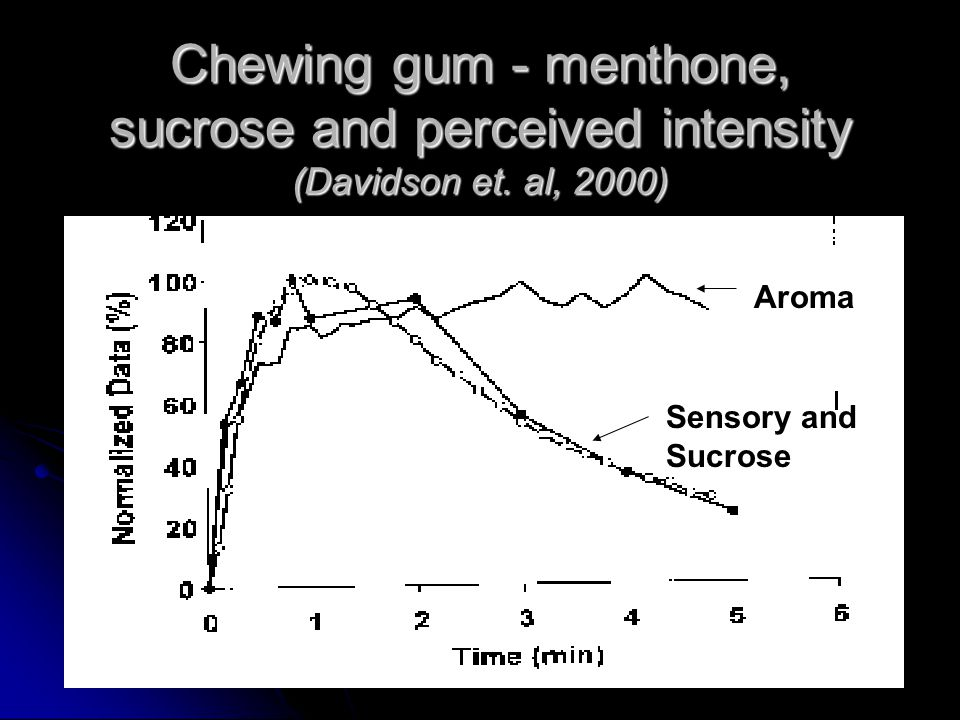 Chewing gum - menthone, sucrose and perceived intensity (Davidson et.