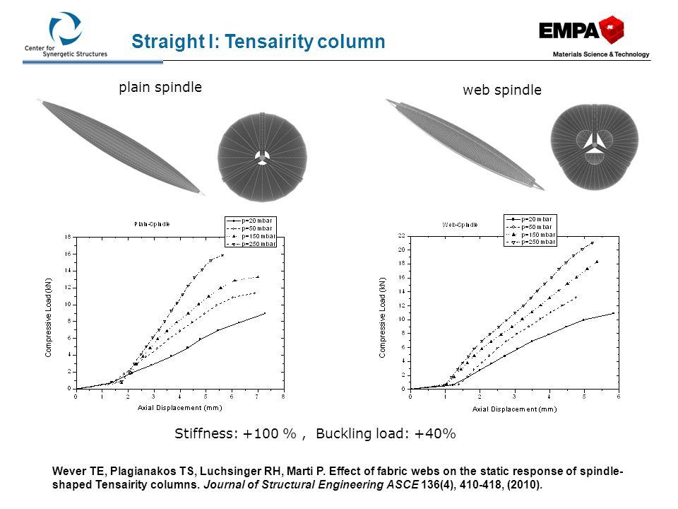 Dimension: 3 x 0.5 x 0.25 m Weight: 6.1 kg (3.7 kg metal + 2.4 kg hull) = 4 kg/m 2 Load: 3.6 kN, 2.4 kN/ m 2, L/D = 60 Deflection: 23 mm, L/128 Straight III: Tensairity madraz web - Tensairity