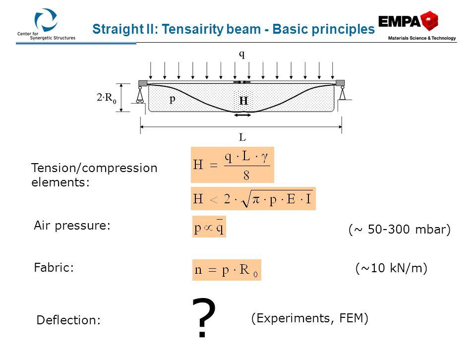 Beam theory: p = 150 mbar Straight III: Tensairity madraz