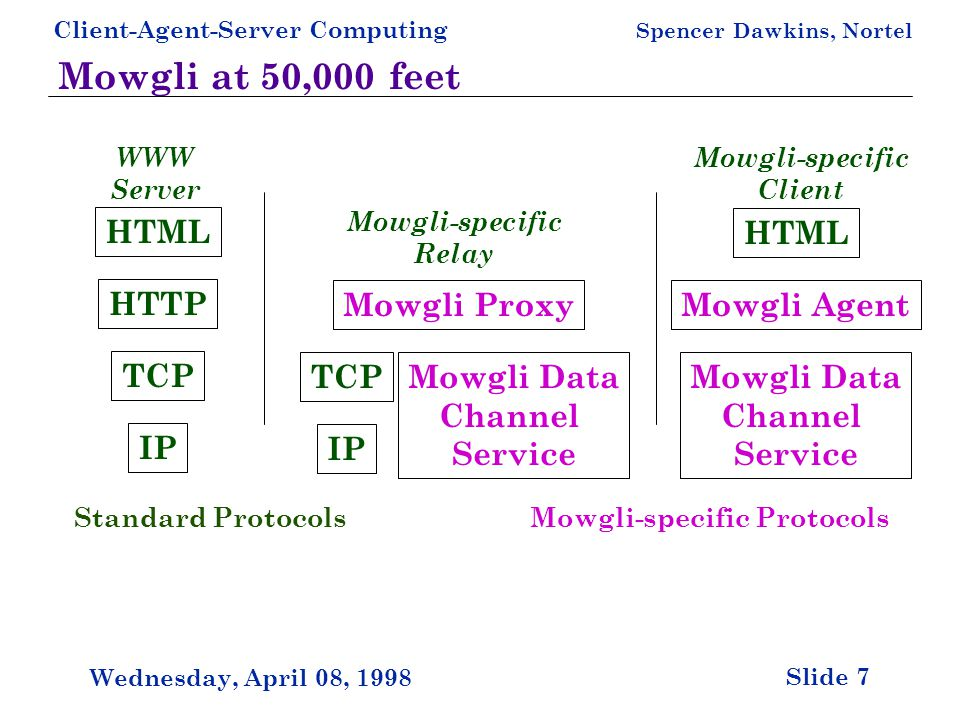 Client-Agent-Server Computing Spencer Dawkins, Nortel Slide 7 Wednesday, April 08, 1998 Mowgli at 50,000 feet TCP IP HTTP HTML TCP IP Mowgli ProxyMowgli Agent HTML WWW Server Mowgli-specific Relay Mowgli-specific Client Mowgli Data Channel Service Mowgli-specific ProtocolsStandard Protocols Mowgli Data Channel Service