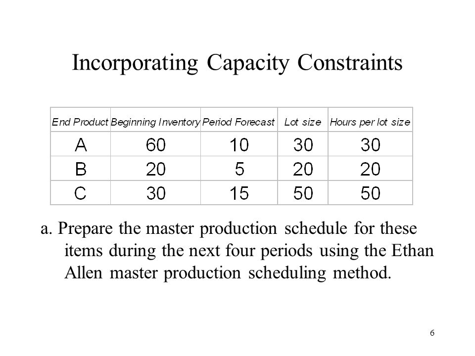 6 Incorporating Capacity Constraints a.