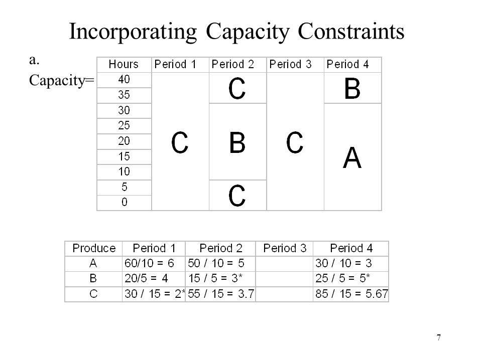 7 Incorporating Capacity Constraints a. Capacity=