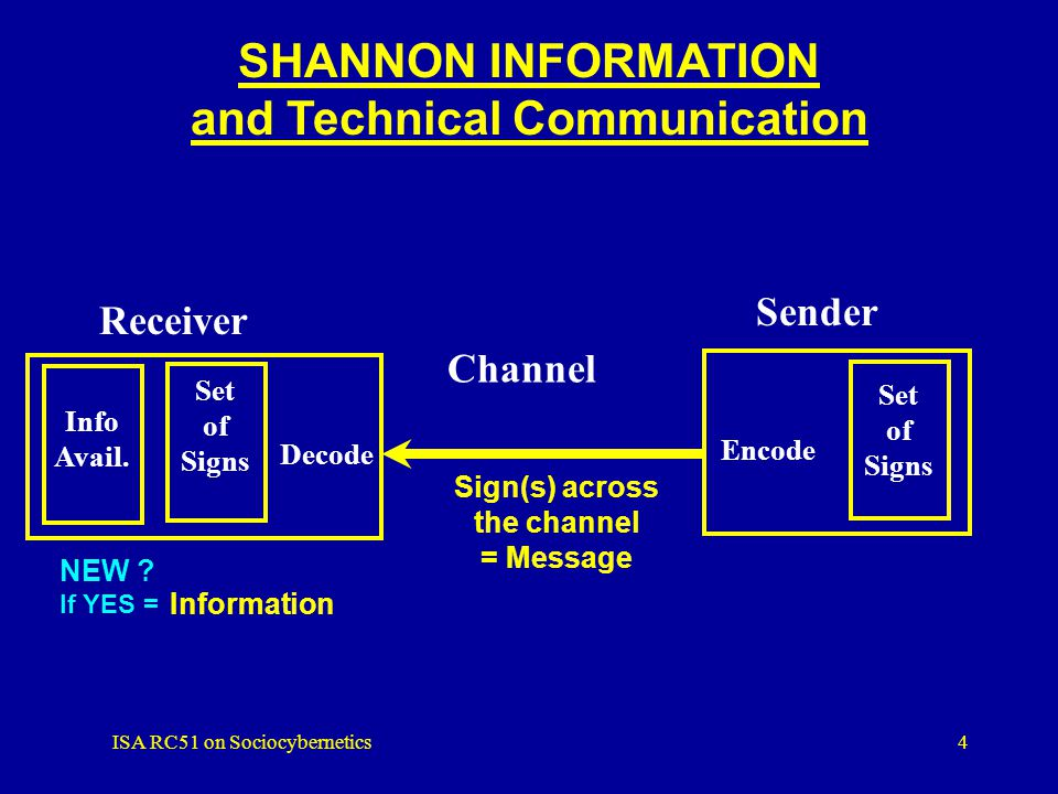 ISA RC51 on Sociocybernetics4 Information SHANNON INFORMATION and Technical Communication Sender Receiver Channel Encode Decode Set of Signs Set of Signs Sign(s) across the channel = Message NEW .